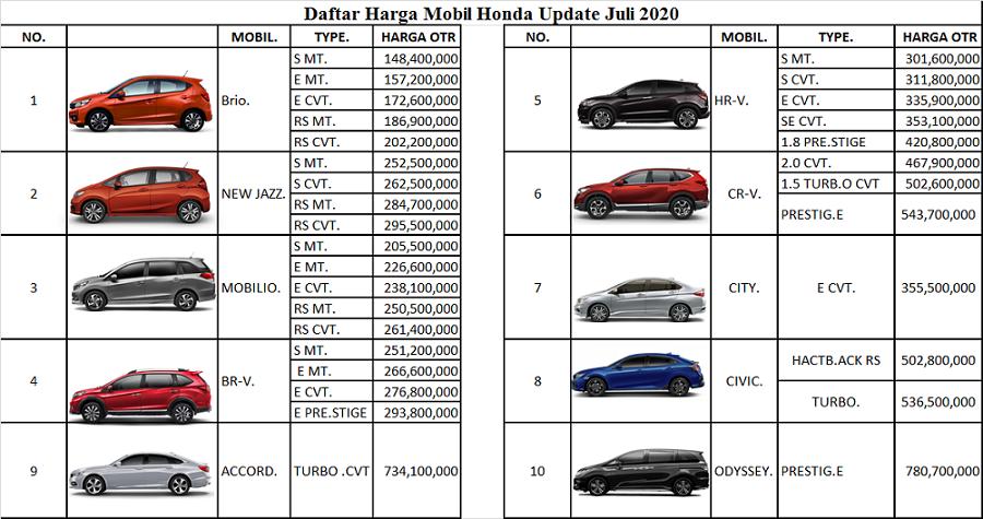 Daftar Harga Sales Mobil Honda Bekasi Online 24 Jam 081315536588